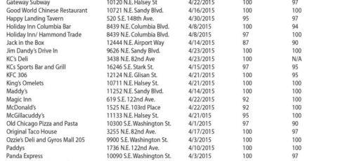 June 2015 – Mid-county Restaurant Ratings