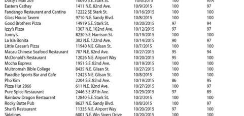 December 2015 – Mid-county Restaurant Ratings