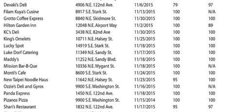 January 2016 – Mid-county Restaurant Ratings