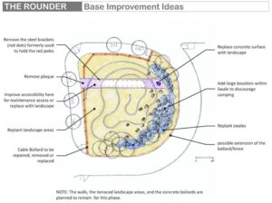 Though there isn't a lot of money available to give the roundabout formerly known as Windscape an expensive makeover, presented in this graphic are the base improvement ideas. COURTESY NEVUE NGAN ASSOCIATES