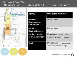 The proposed five-year PDC allocation in Gateway and source of the funds. COURTESY PORTLAND DEVELOPMENT COMMISSION